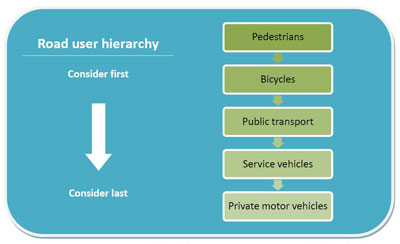 Source: Premier's Council for Active Living NSW (2010) adopted from Dept for Transport UK (2007), Manual for Streets.